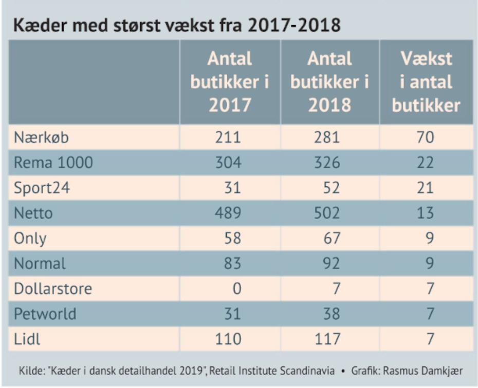 NærKØB er den danske detailhandelskæde med størst vækst i 2018 på 70 butikker